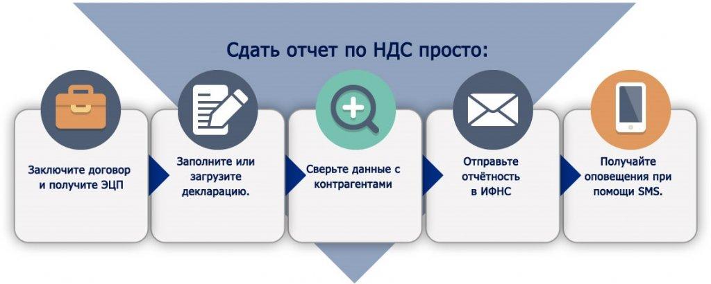 Электронная отчетность новороссийск регистрации ооо решение образец